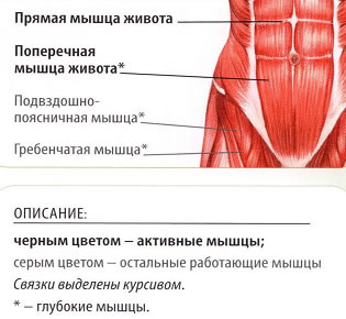 Болит спина слевой стороны отдает в ногу
